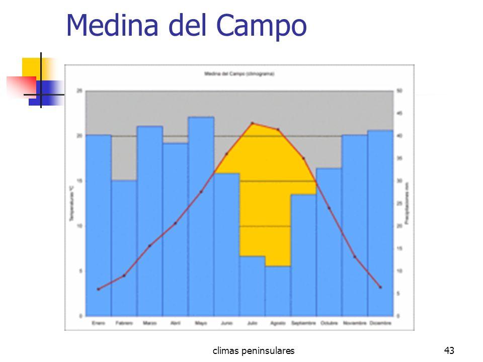 Medina del Campo climas peninsulares
