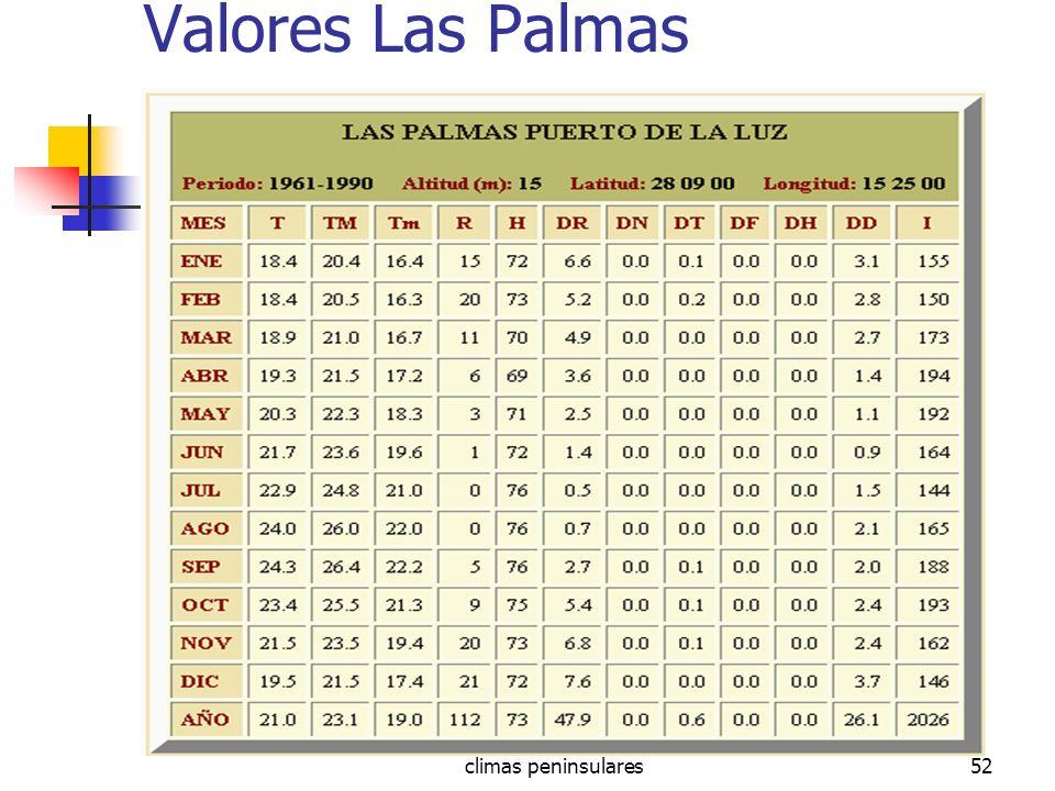 Valores Las Palmas climas peninsulares
