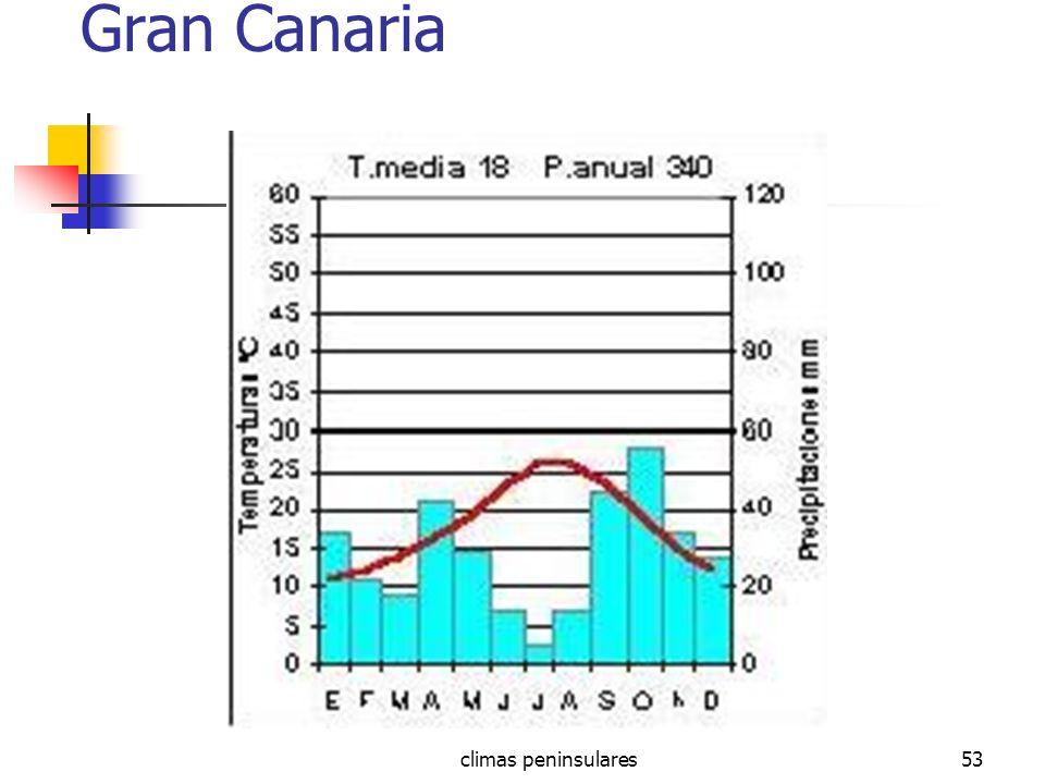 Gran Canaria climas peninsulares