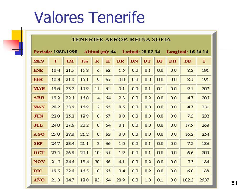 Valores Tenerife climas peninsulares