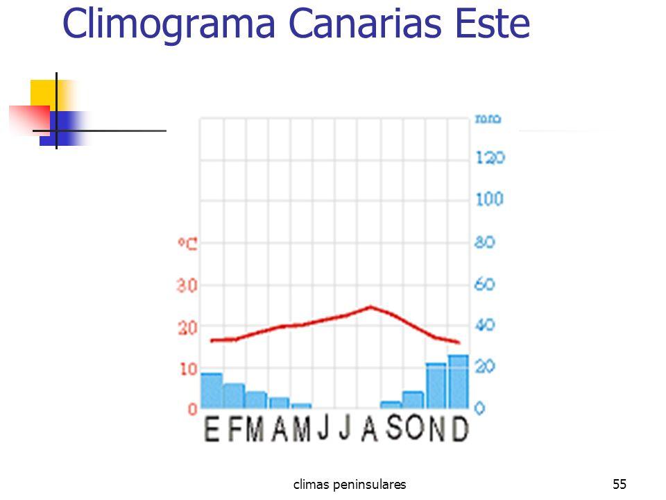 Climograma Canarias Este