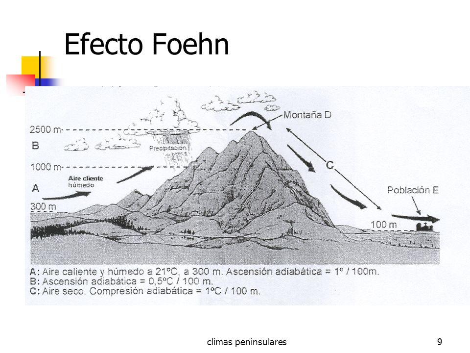 Efecto Foehn climas peninsulares