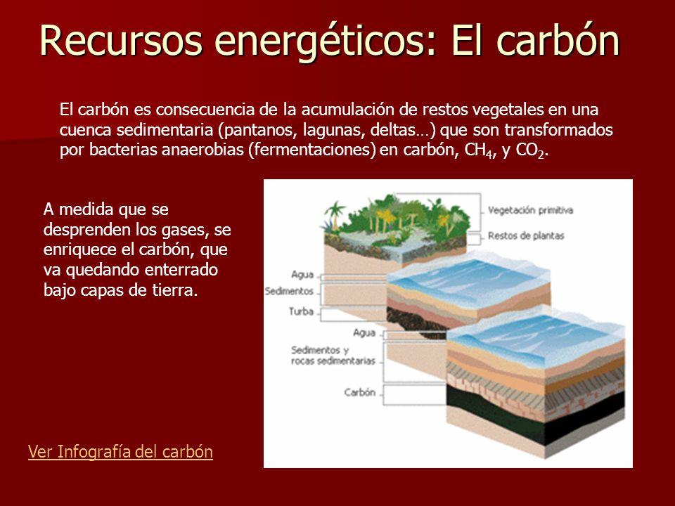 Recursos energéticos: El carbón