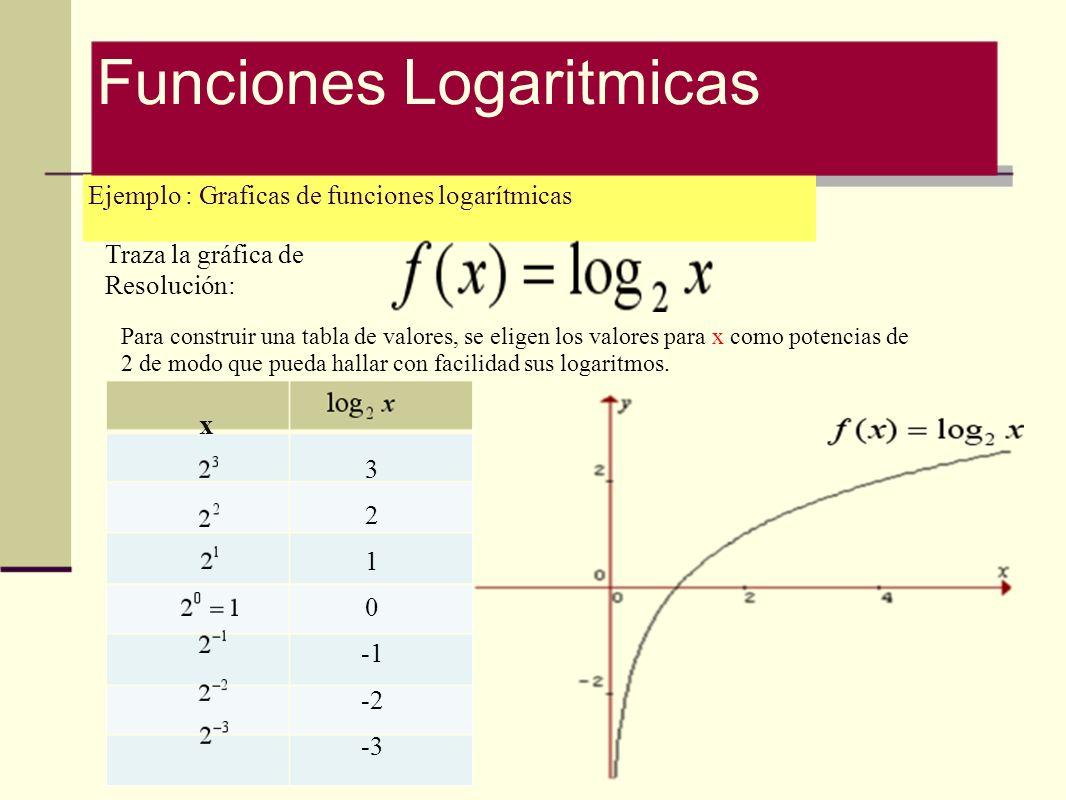 Ejemplo : Graficas de funciones logarítmicas