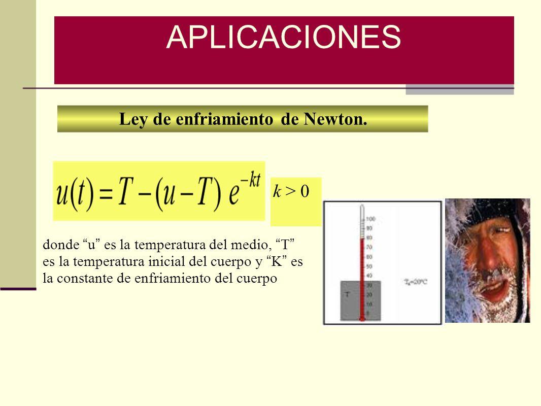 Ley de enfriamiento de Newton.