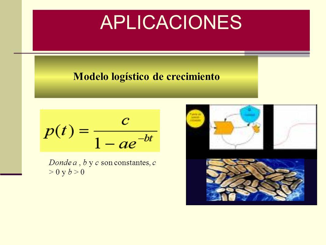 Modelo logístico de crecimiento
