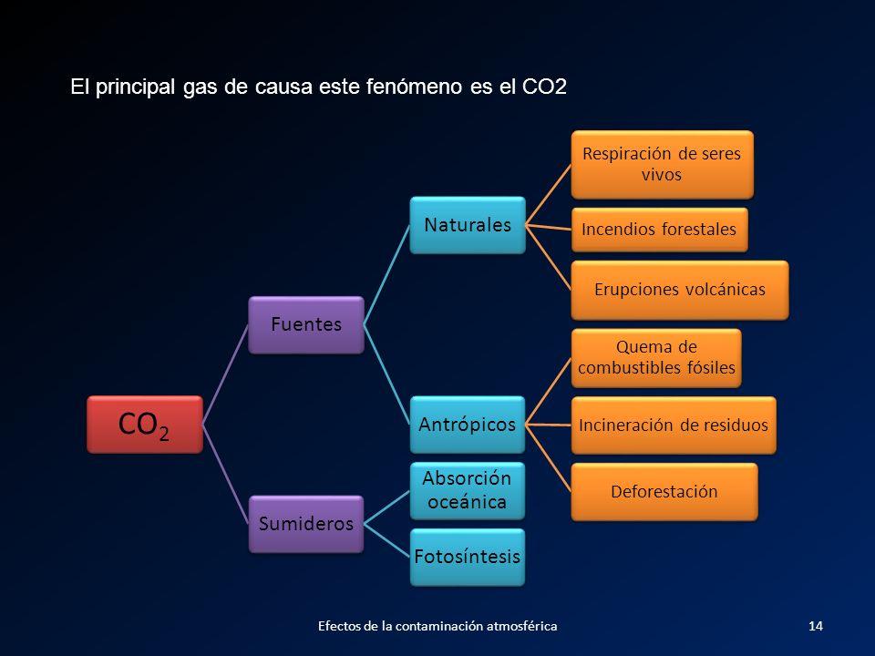 CO2 El principal gas de causa este fenómeno es el CO2 Fuentes