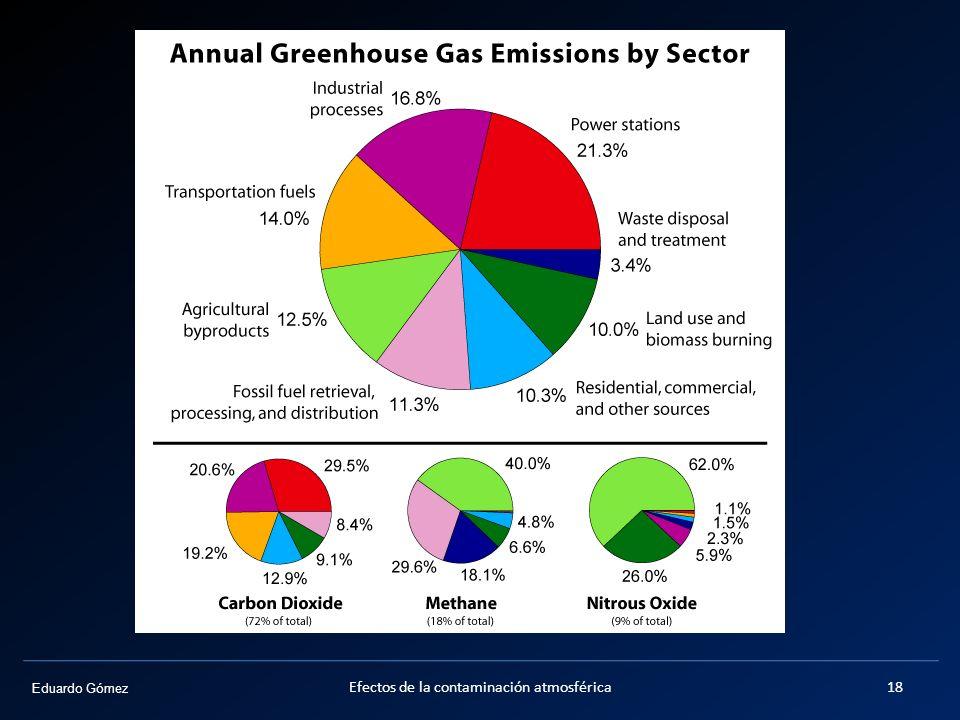 Otros gases de efecto invernadero