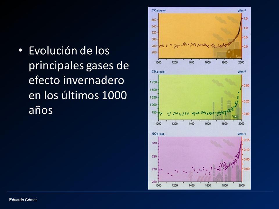 Evolución de los principales gases de efecto invernadero en los últimos 1000 años