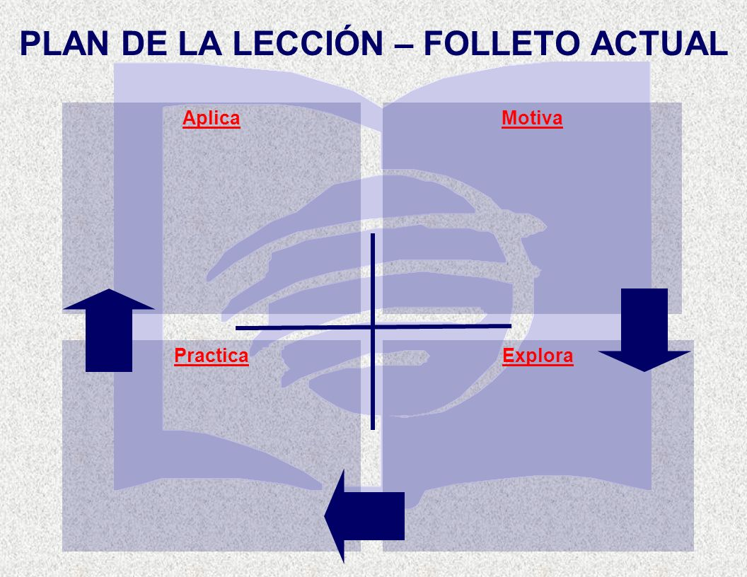 PLAN DE LA LECCIÓN – FOLLETO ACTUAL