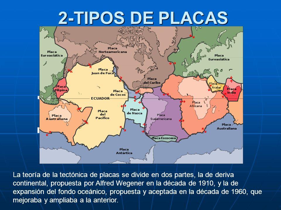2-TIPOS DE PLACAS