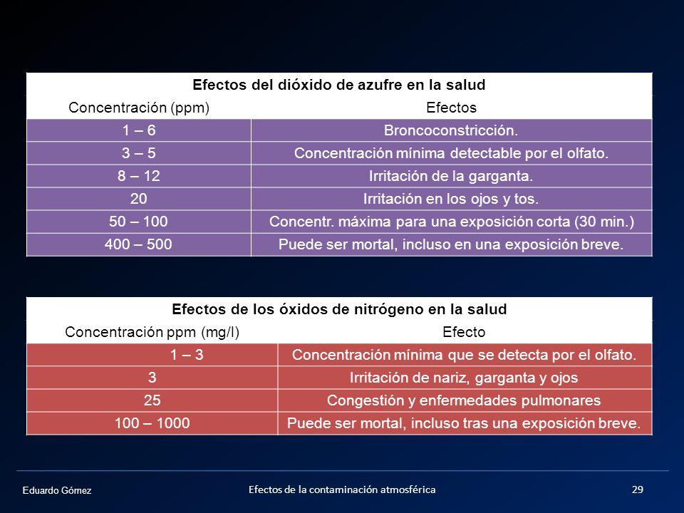 Efectos del dióxido de azufre en la salud Concentración (ppm) Efectos