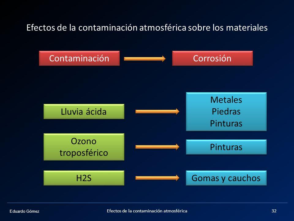 Efectos de la contaminación atmosférica sobre los materiales