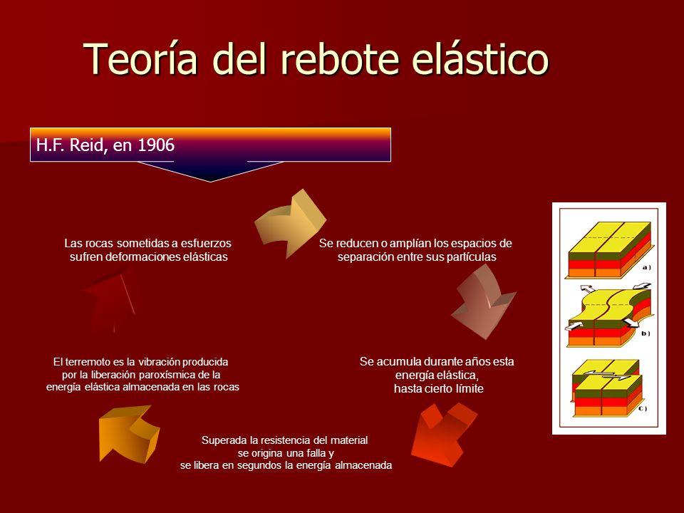 Teoría del rebote elástico