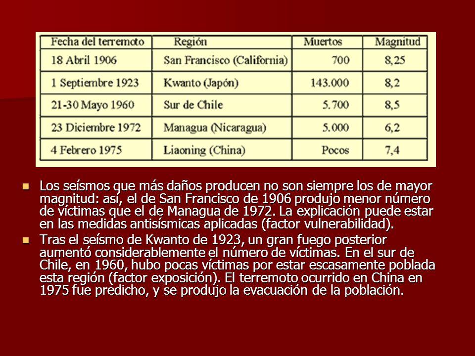 Los seísmos que más daños producen no son siempre los de mayor magnitud: así, el de San Francisco de 1906 produjo menor número de víctimas que el de Managua de 1972. La explicación puede estar en las medidas antisísmicas aplicadas (factor vulnerabilidad).