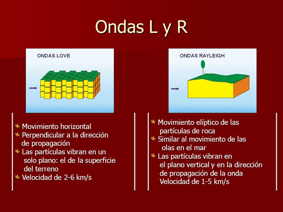 Ondas L y R Movimiento elíptico de las Movimiento horizontal