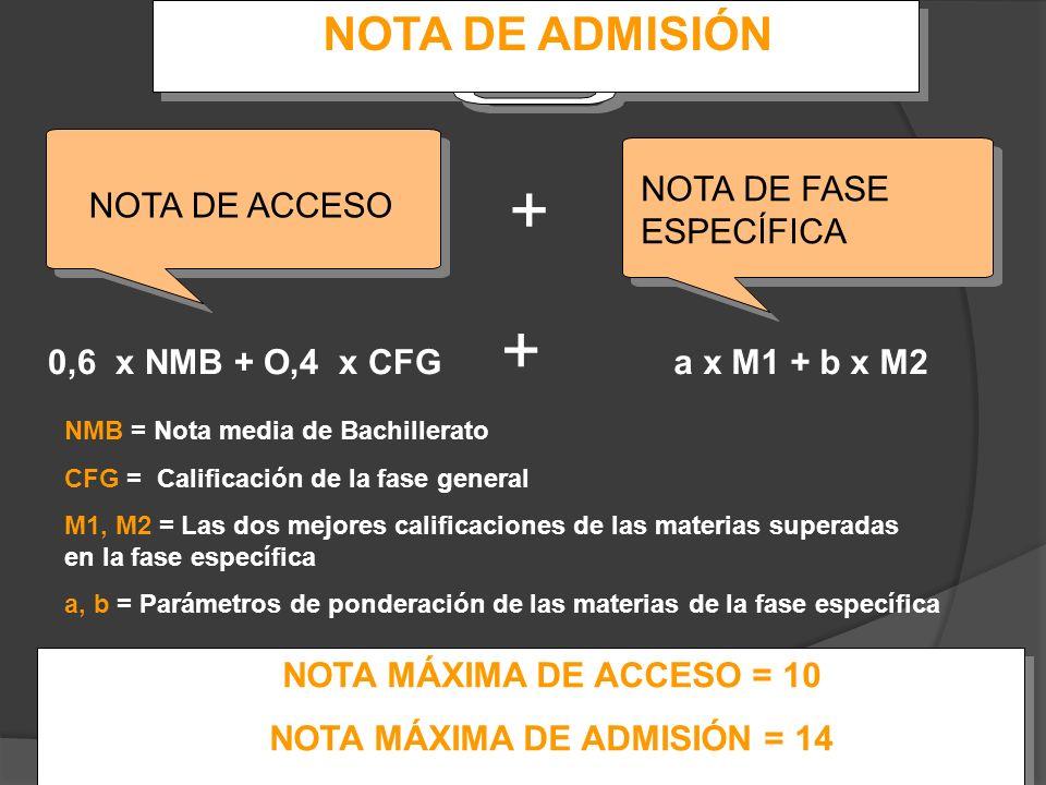 NOTA MÁXIMA DE ADMISIÓN = 14