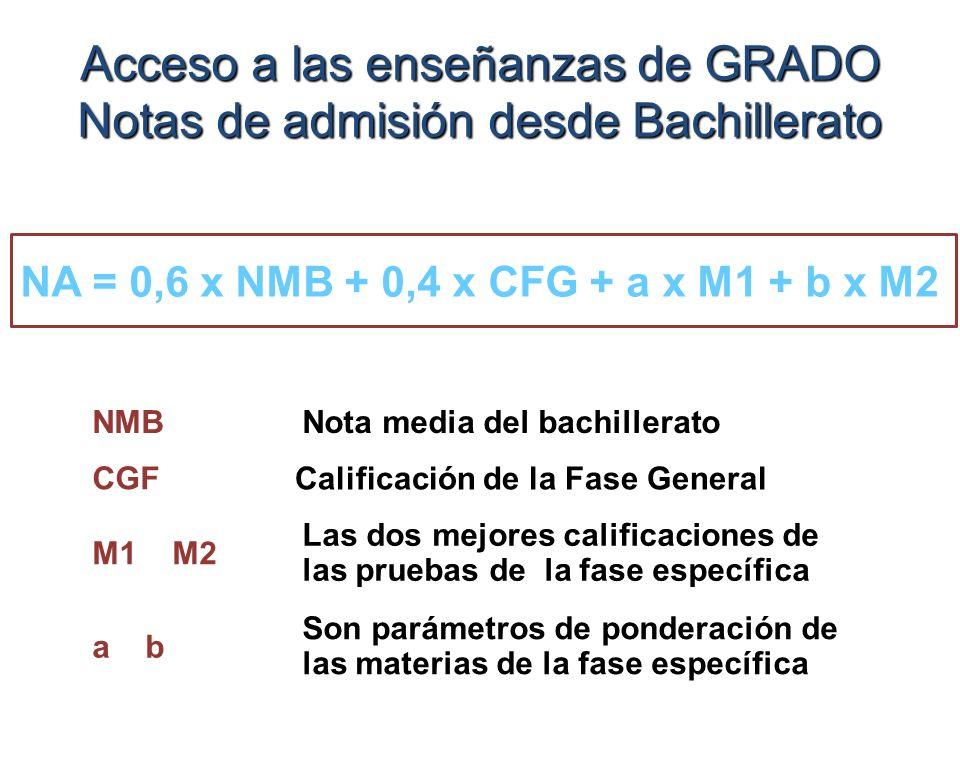 Acceso a las enseñanzas de GRADO Notas de admisión desde Bachillerato