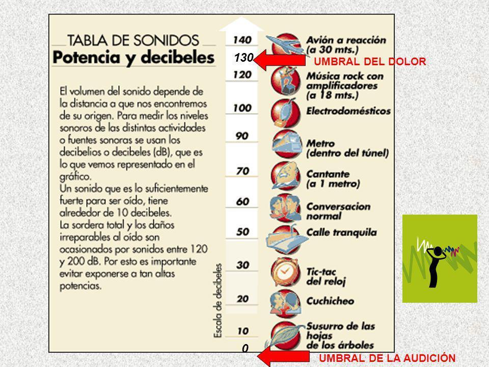 130 UMBRAL DEL DOLOR UMBRAL DE LA AUDICIÓN