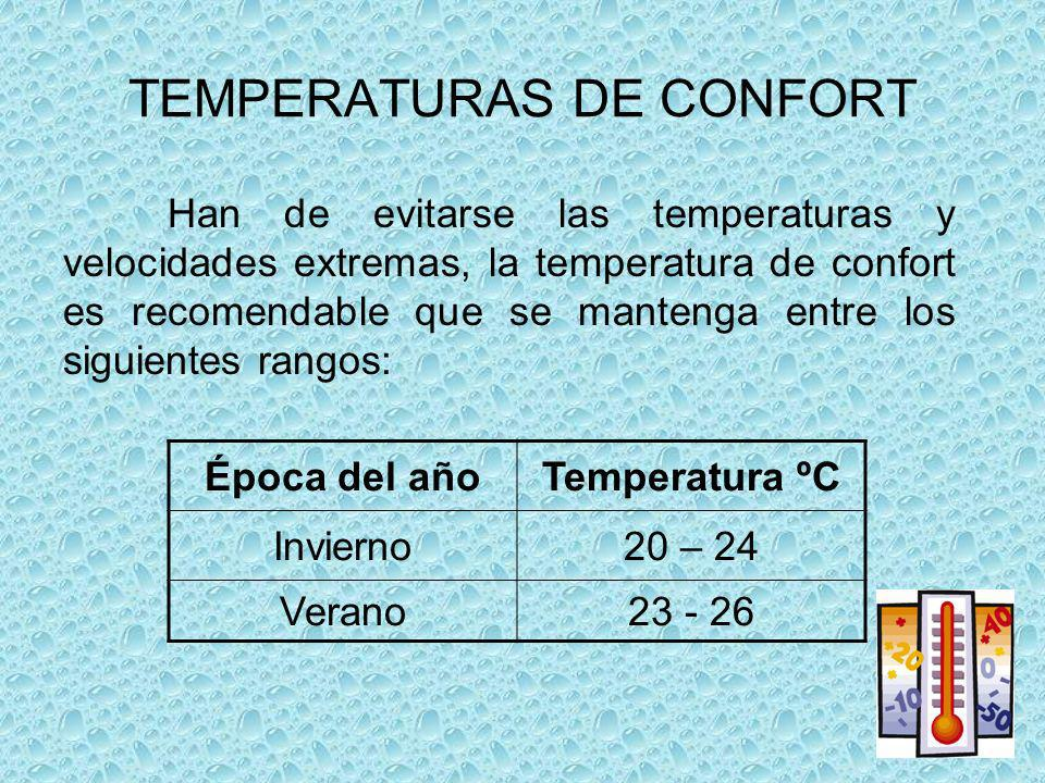 TEMPERATURAS DE CONFORT