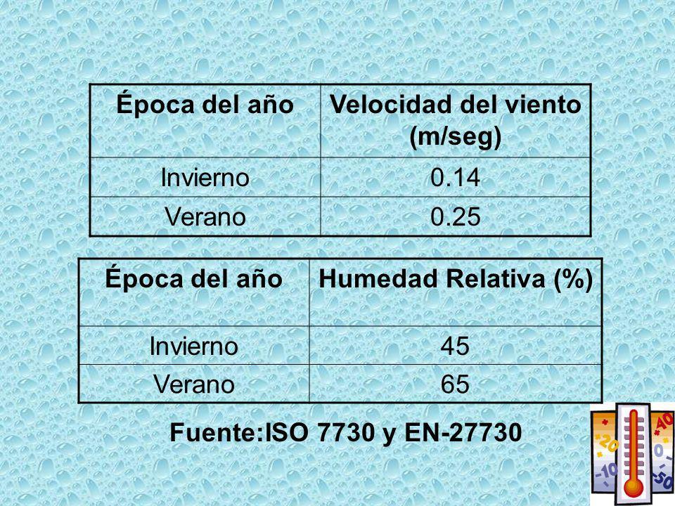Velocidad del viento (m/seg)