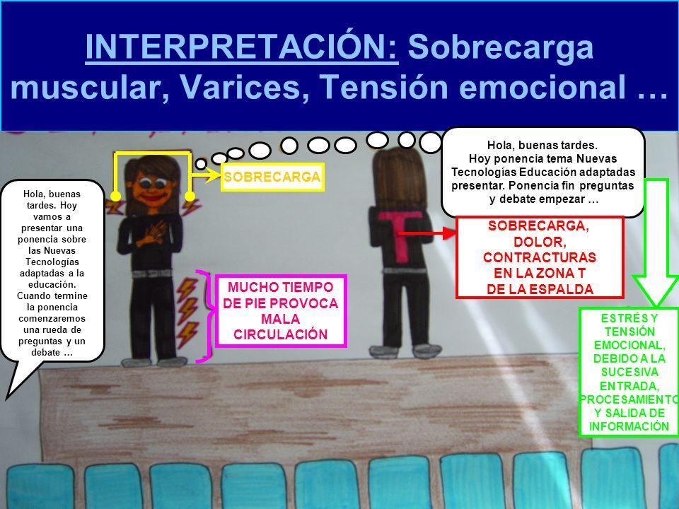 INTERPRETACIÓN: Sobrecarga muscular, Varices, Tensión emocional …