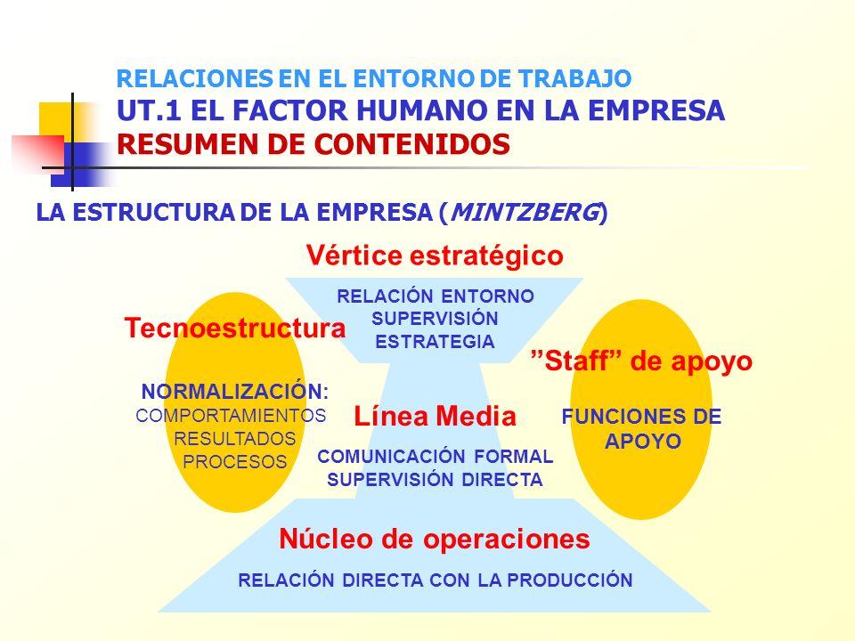 RELACIÓN DIRECTA CON LA PRODUCCIÓN