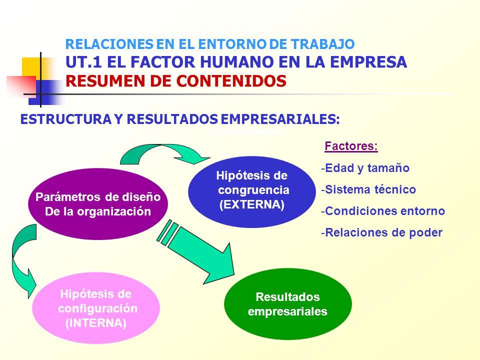 ESTRUCTURA Y RESULTADOS EMPRESARIALES: