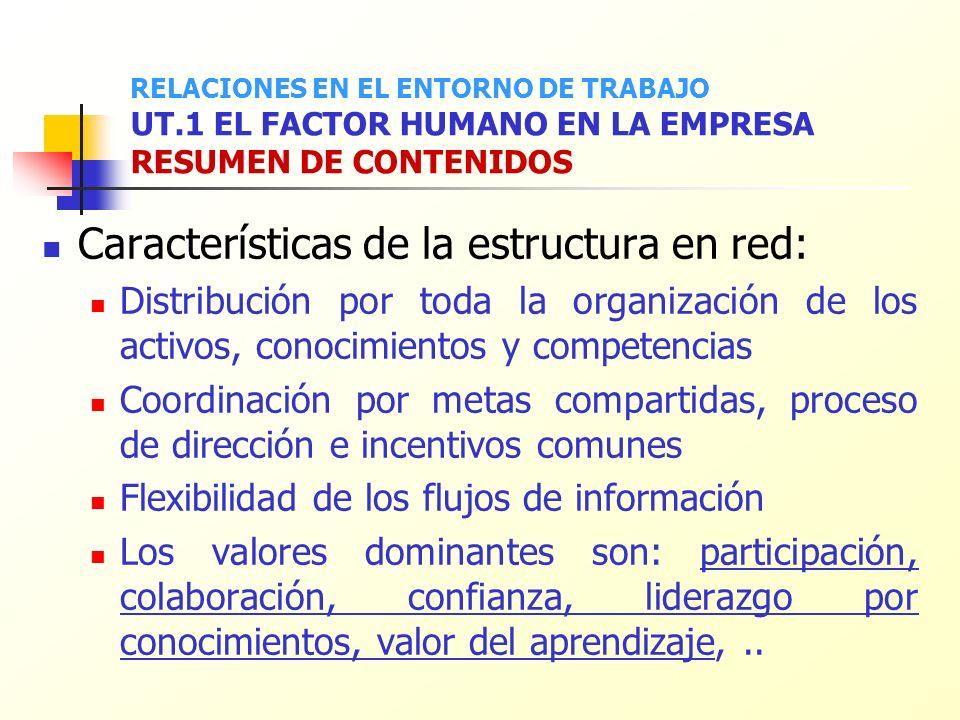 Características de la estructura en red: