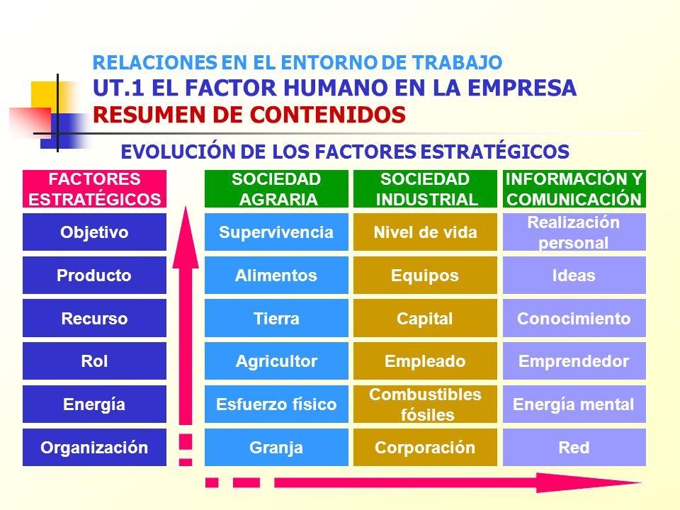 EVOLUCIÓN DE LOS FACTORES ESTRATÉGICOS