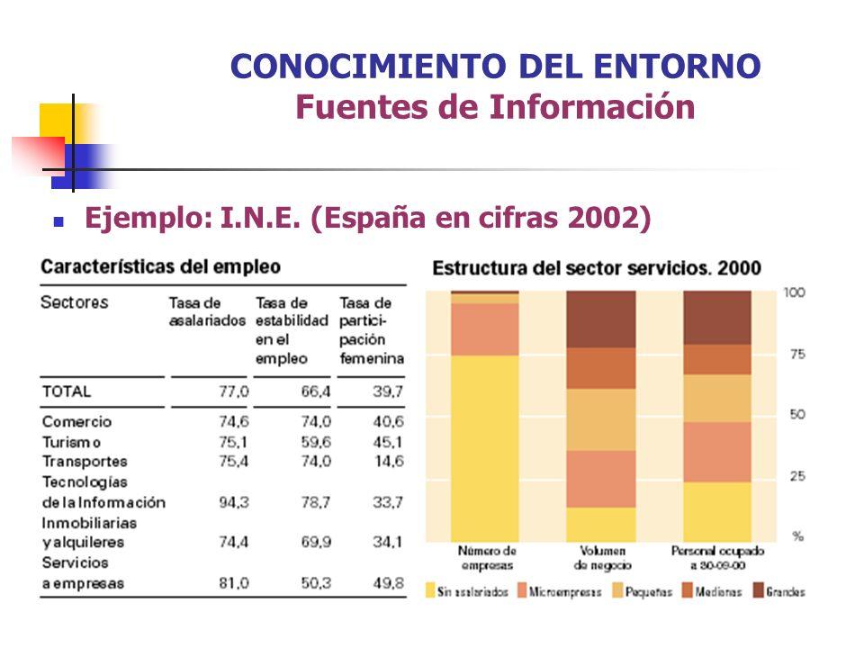 CONOCIMIENTO DEL ENTORNO Fuentes de Información