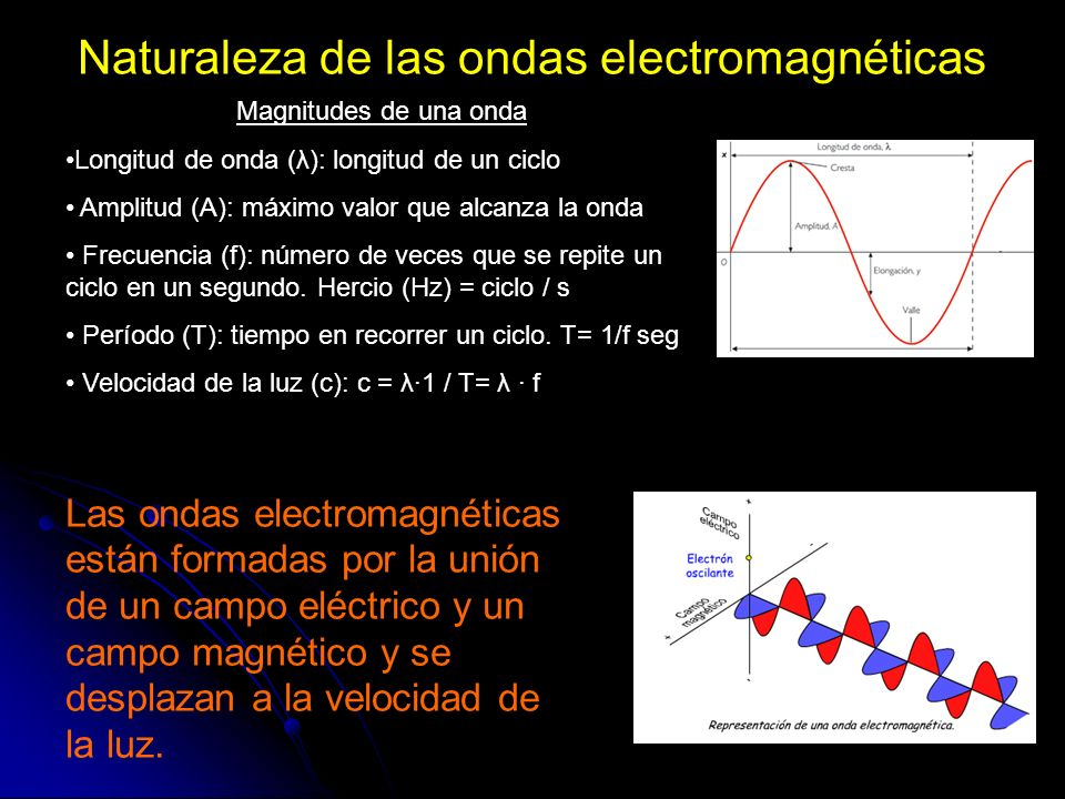 Naturaleza de las ondas electromagnéticas