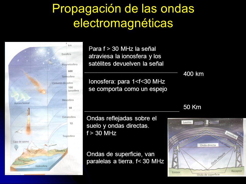 Propagación de las ondas electromagnéticas