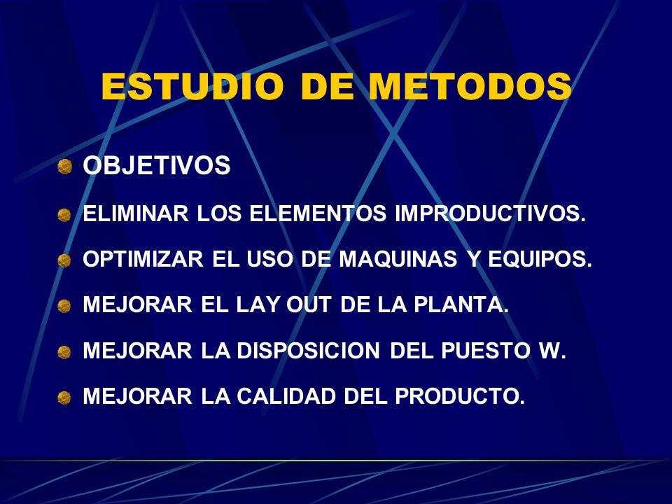 ESTUDIO DE METODOS OBJETIVOS ELIMINAR LOS ELEMENTOS IMPRODUCTIVOS.
