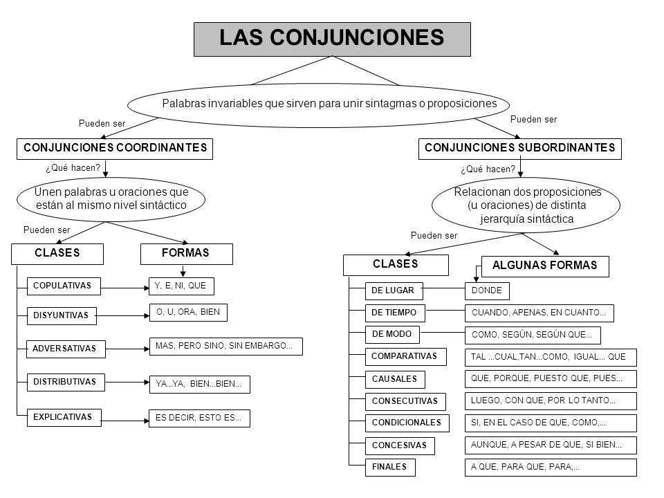 LAS CONJUNCIONES Palabras invariables que sirven para unir sintagmas o proposiciones. Pueden ser. Pueden ser.