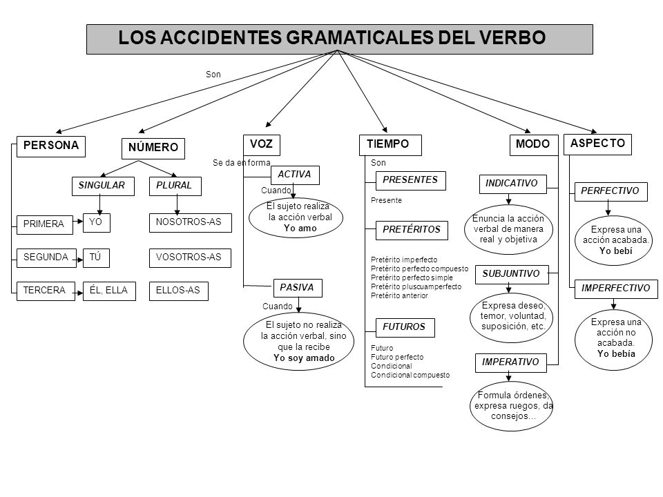 LOS ACCIDENTES GRAMATICALES DEL VERBO