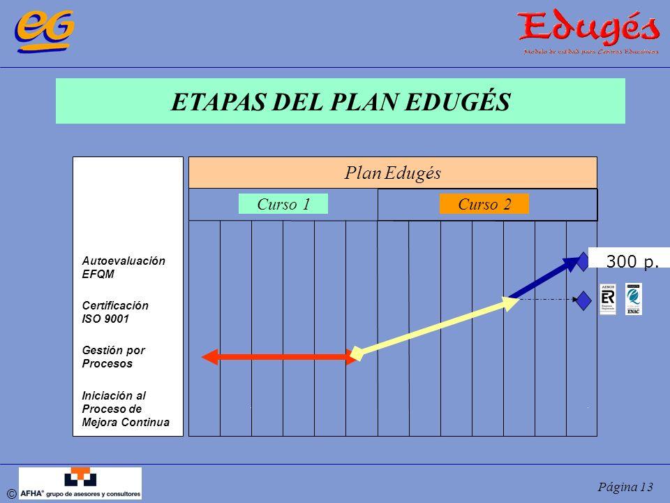 ETAPAS DEL PLAN EDUGÉS Plan Edugés Curso 1 Curso 2 300 p.