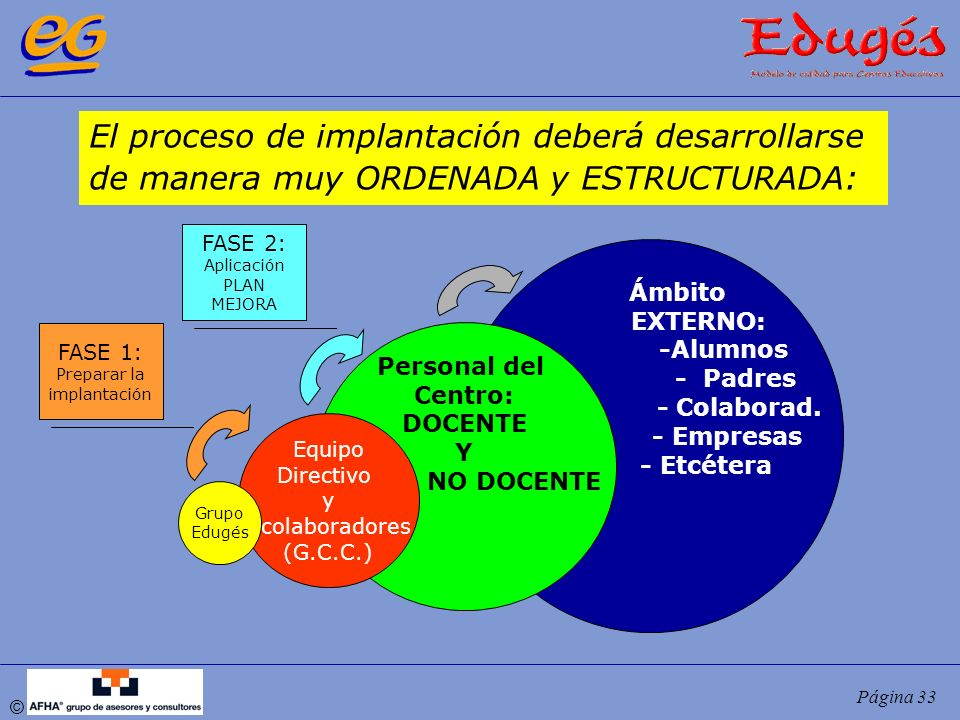 El proceso de implantación deberá desarrollarse
