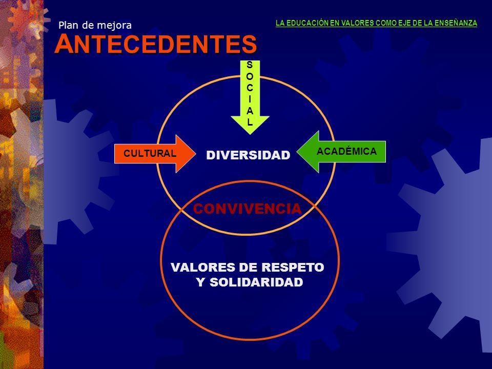 ANTECEDENTES CONVIVENCIA DIVERSIDAD VALORES DE RESPETO Y SOLIDARIDAD S