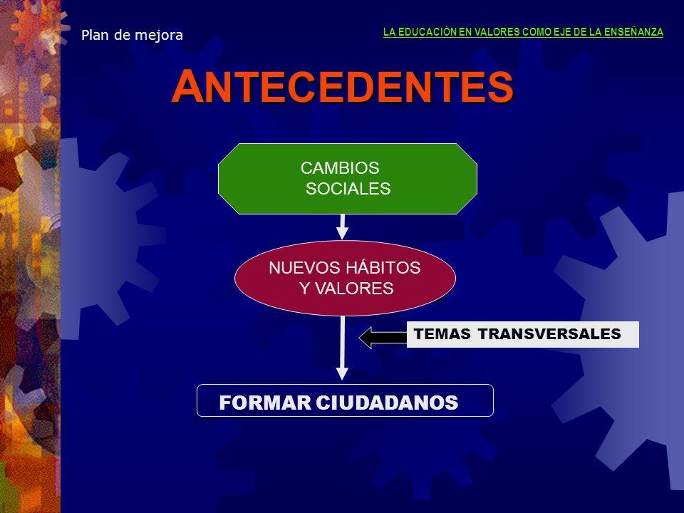 ANTECEDENTES FORMAR CIUDADANOS CAMBIOS SOCIALES NUEVOS HÁBITOS
