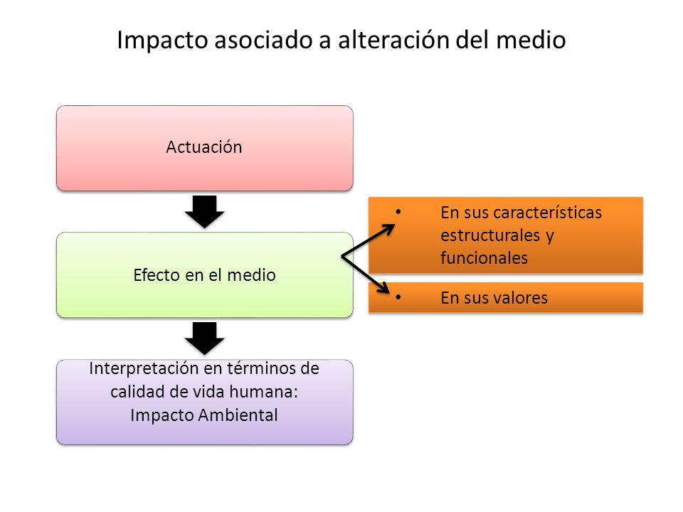 Impacto asociado a alteración del medio