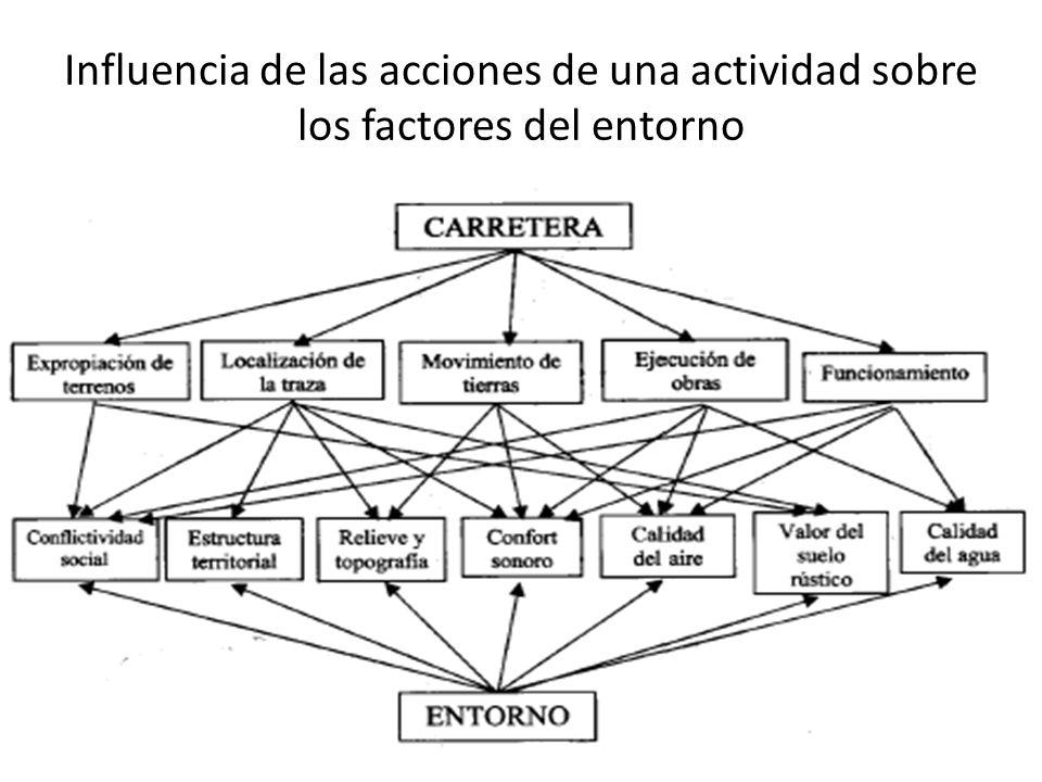 Influencia de las acciones de una actividad sobre los factores del entorno