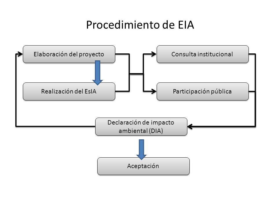 Procedimiento de EIA Elaboración del proyecto Consulta institucional