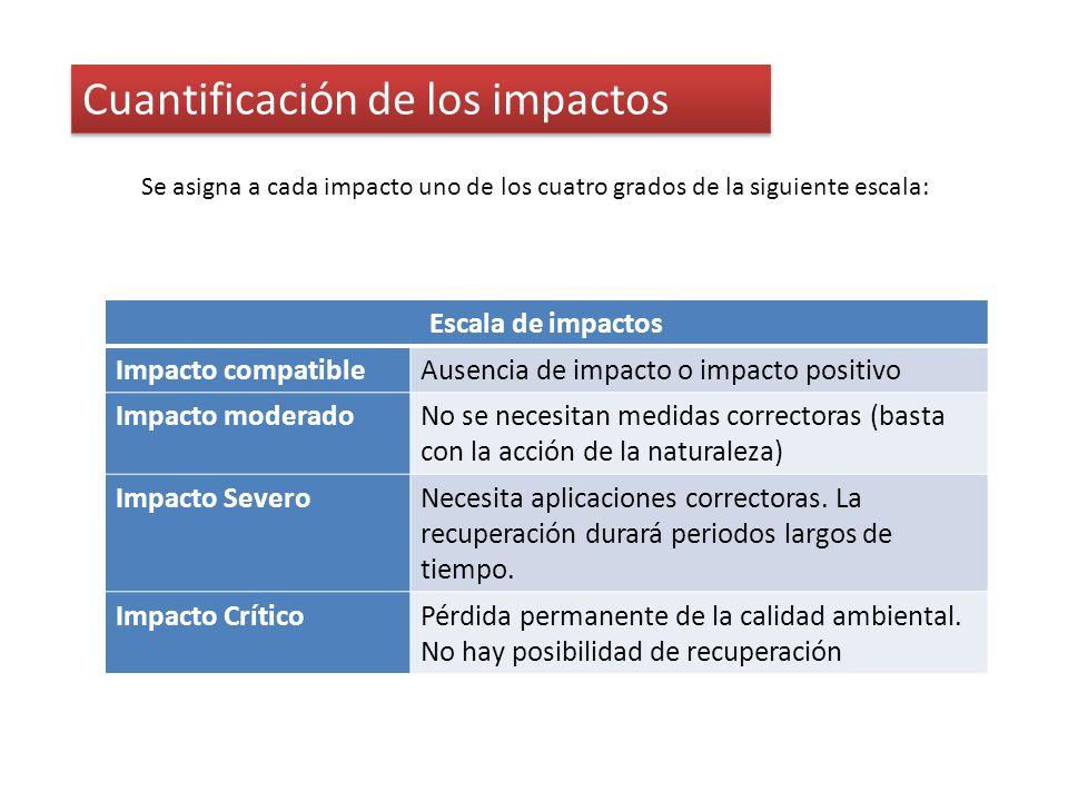 Cuantificación de los impactos