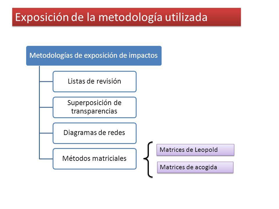 Exposición de la metodología utilizada