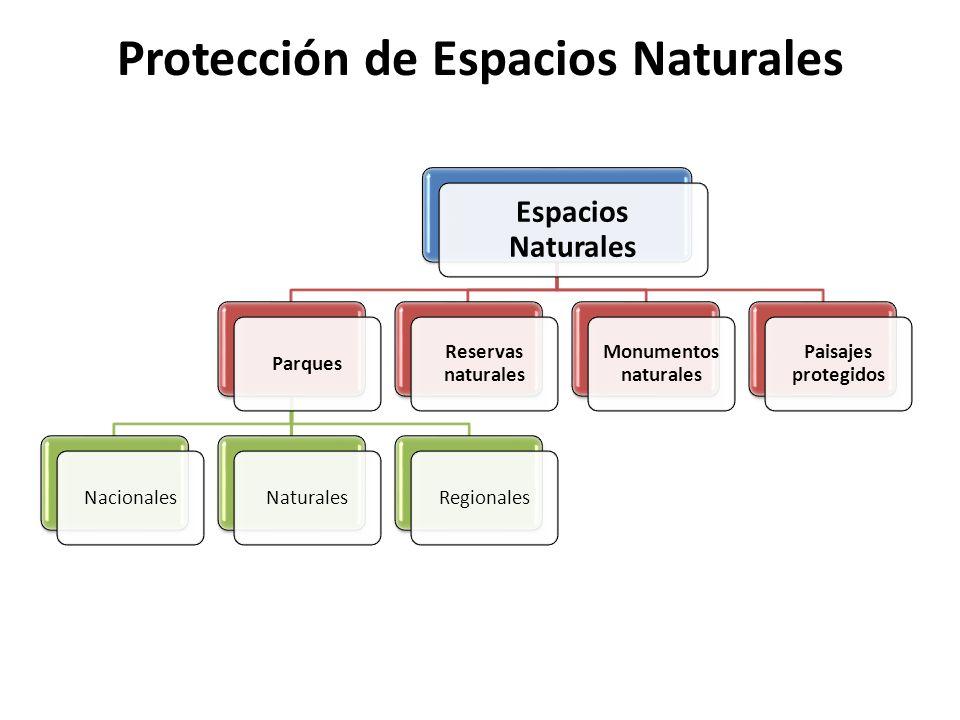 Protección de Espacios Naturales