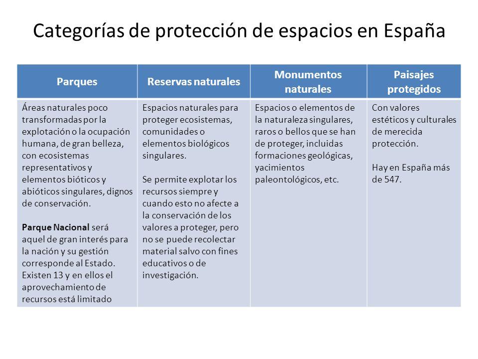 Categorías de protección de espacios en España