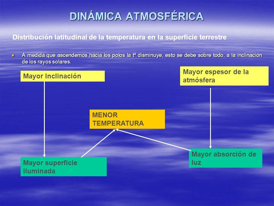 DINÁMICA ATMOSFÉRICA Distribución latitudinal de la temperatura en la superficie terrestre.