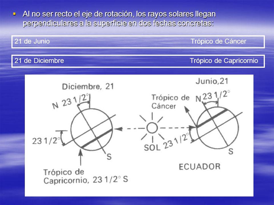 Al no ser recto el eje de rotación, los rayos solares llegan perpendiculares a la superficie en dos fechas concretas: