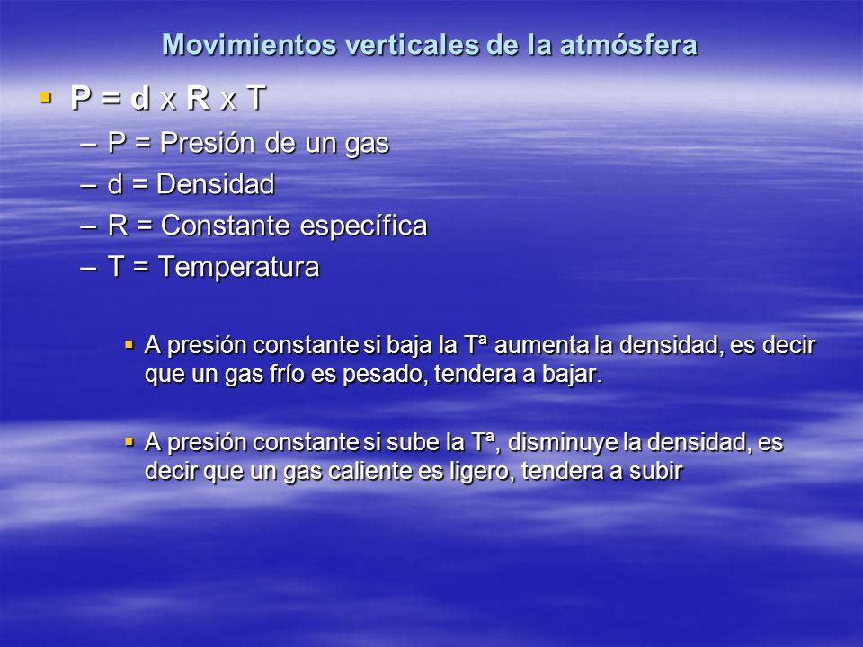 Movimientos verticales de la atmósfera